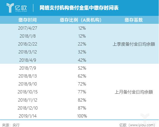 网络支付机构备付金集中缴存时间表