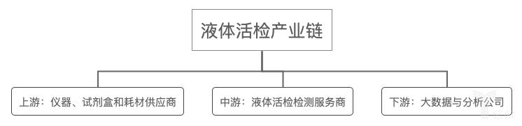 液体活检产业链.png
