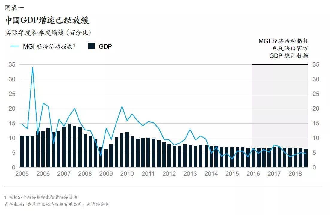 图表一:中国GDP增速已经放缓