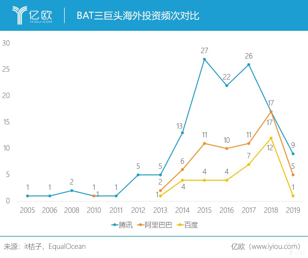 BAT三巨头海外投资频次对比
