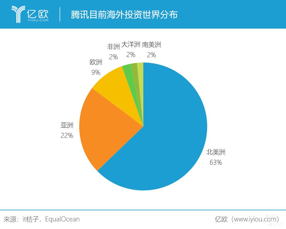 腾讯目前海外投资世界分布