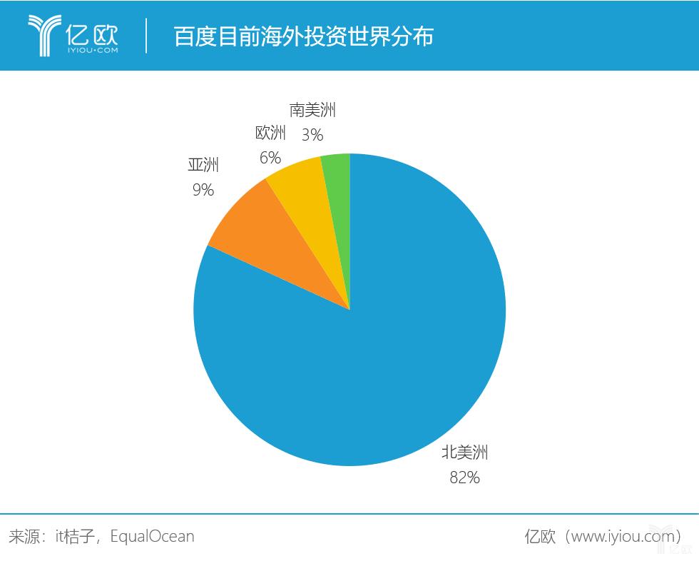 百度目前海外投资世界分布
