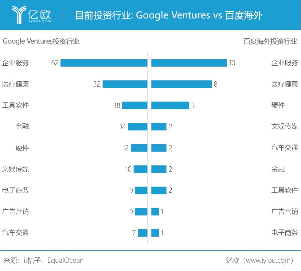 目前投资行业:GV-百度海外