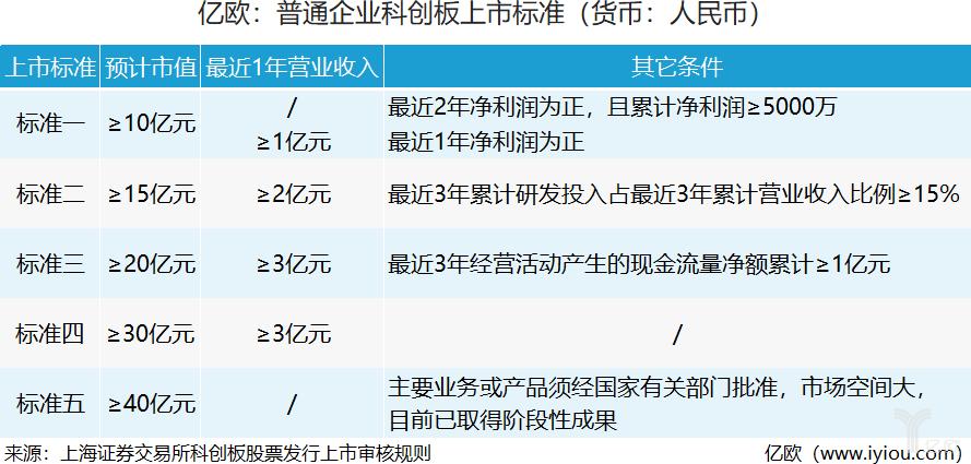 亿欧:普通企业科创板上市标准.png