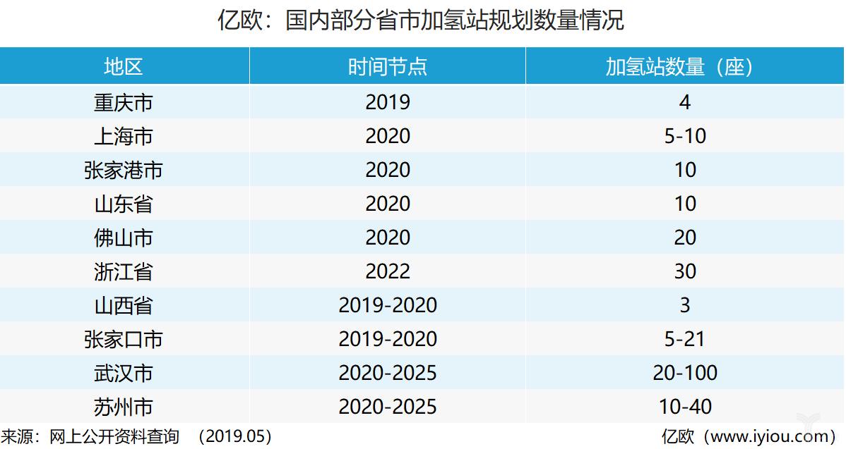 亿欧:国内部分省市加氢站规划数量情况