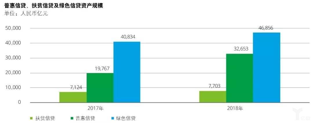 普惠信贷、扶贫信贷及绿色信贷资产规模