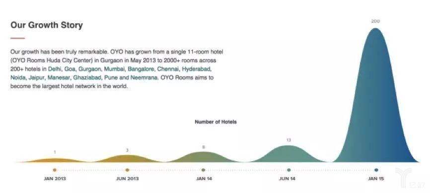 2013-2015年酒店数量