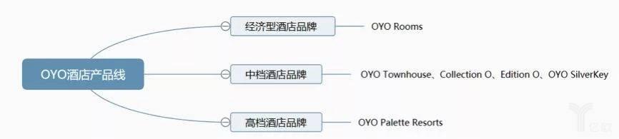 OYO酒店产品线