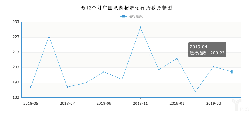 近12个月中国电商物流行业运行指数走势图