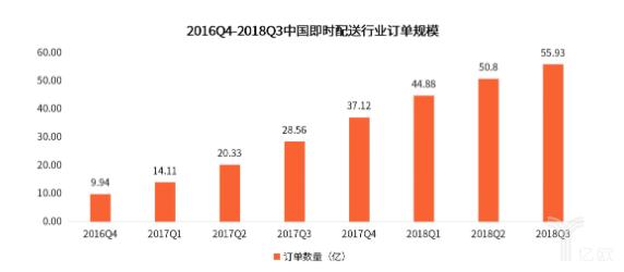 2016Q4到2018Q3中国即使配送行业订单规模