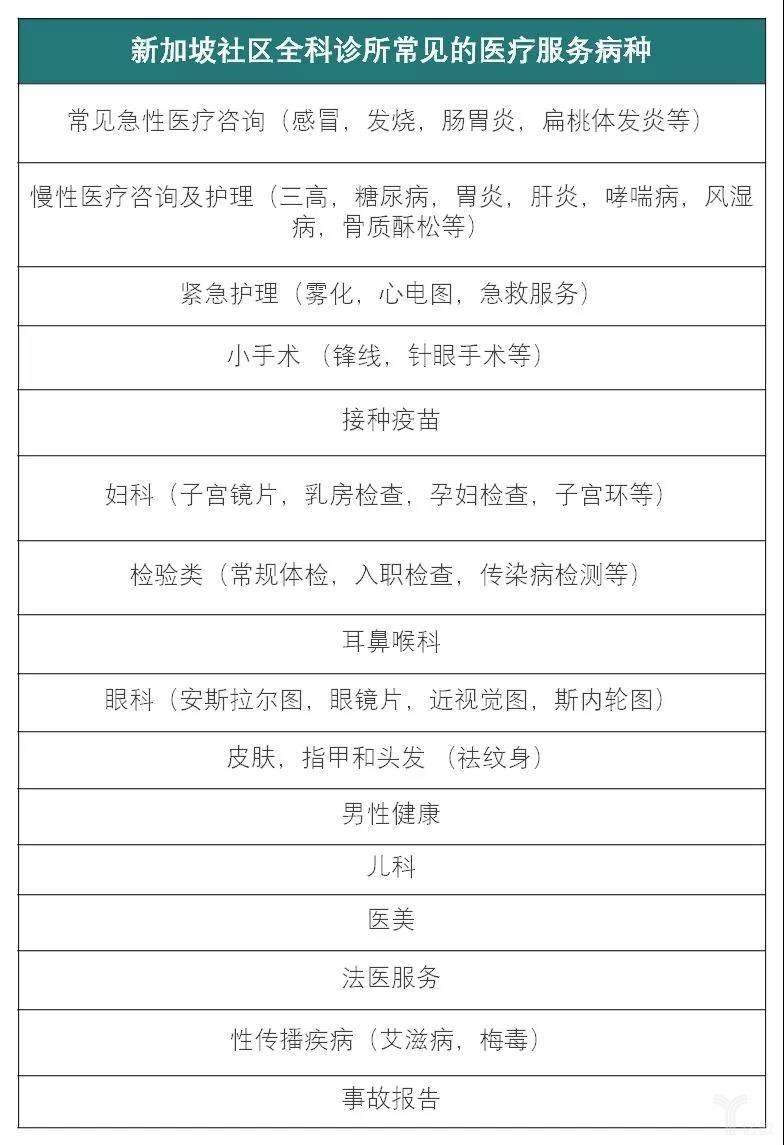新加坡社区全科诊所常见的医疗服务病种