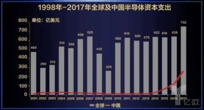 1998年-2017年全球及中国半导体资本支出.jpg