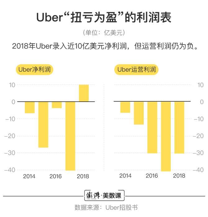 "Uber""扭亏为盈""的利润表"