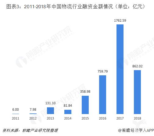 2011-2018年中国物流行业融资金额情况(单位:亿元)