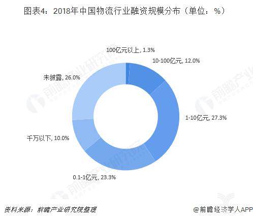 2018年中国物流行业融资规模分布(单位:%)