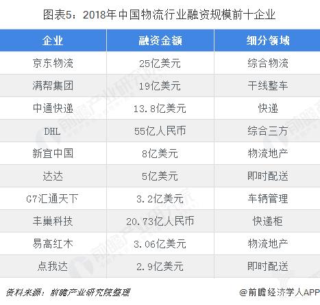 2018年中国物流行业融资规模前十企业