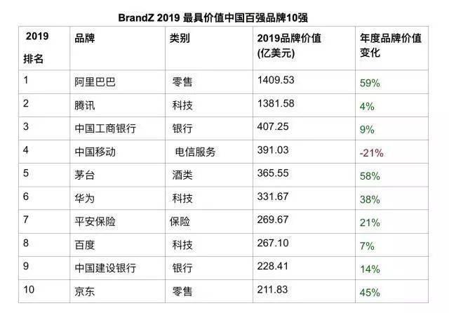 BrandZ 2019 最具价值中国百强品10强