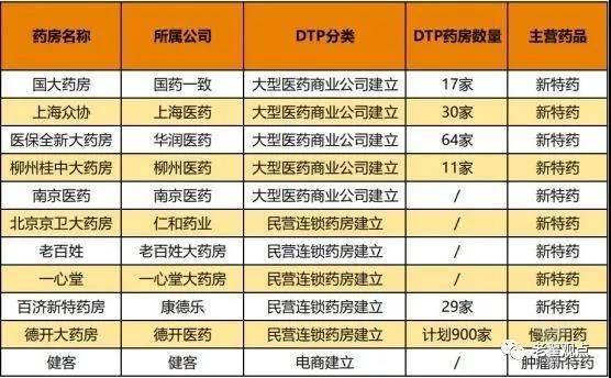 国内DTP药房业务情况