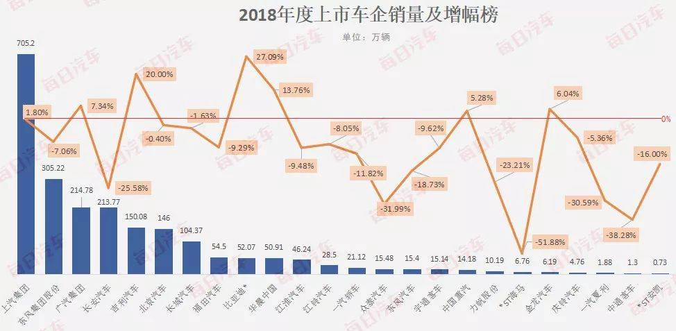 车企销量增幅榜