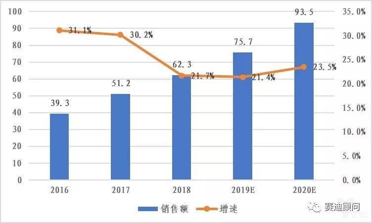 2016-2020年中国工业机器人市场规模及预测.jpg
