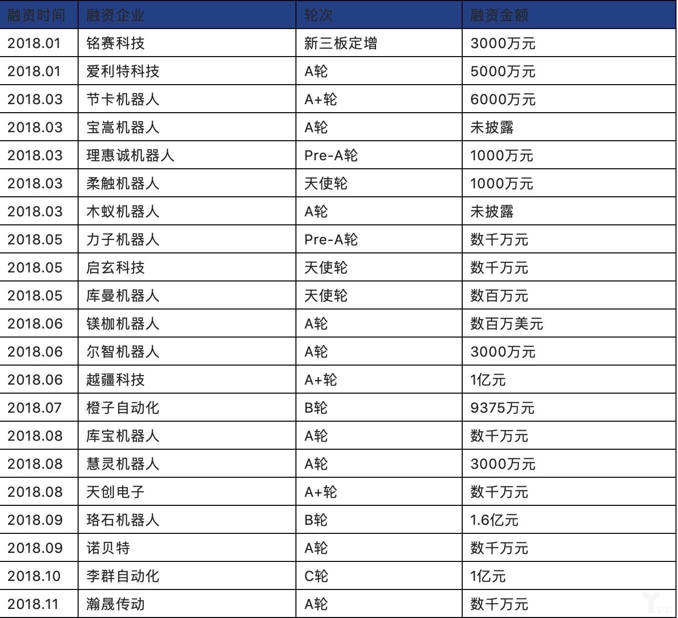 2018年中国工业机器人企业融资事件梳理.jpeg