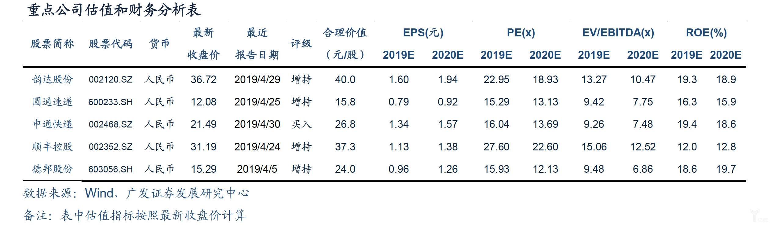 重点公司估值和财务分析表