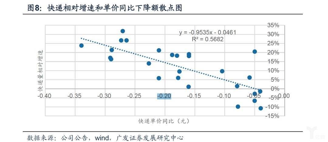 快递相对增速和单价同比下降额散点图