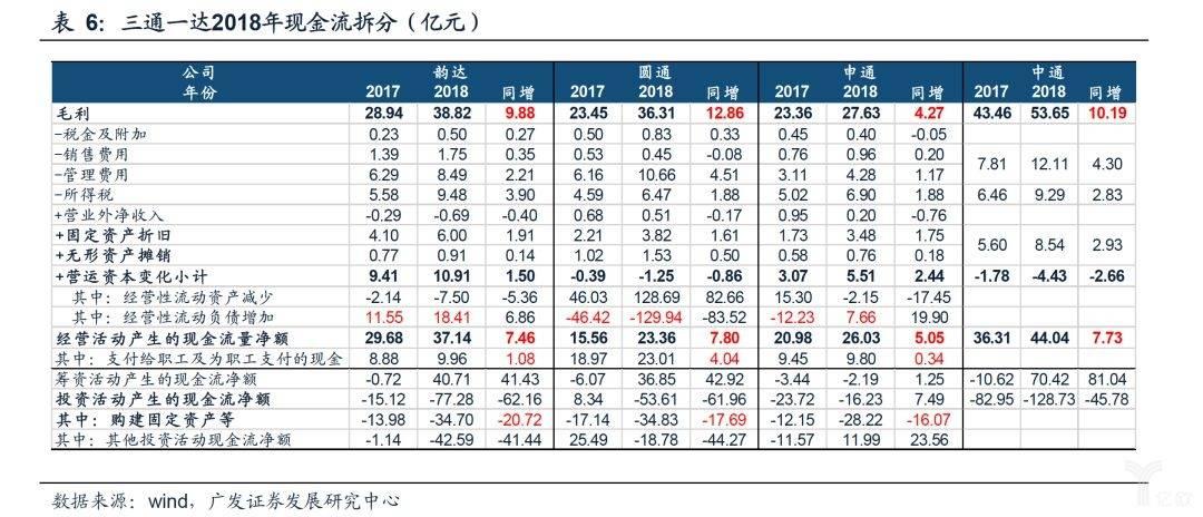 三通一达2018年现金流拆分(亿元)