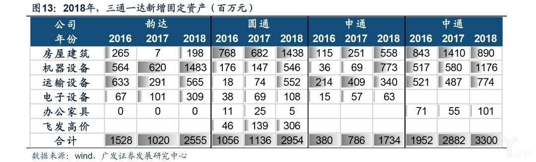 2018年,三通一达新增固定资产(百万元)