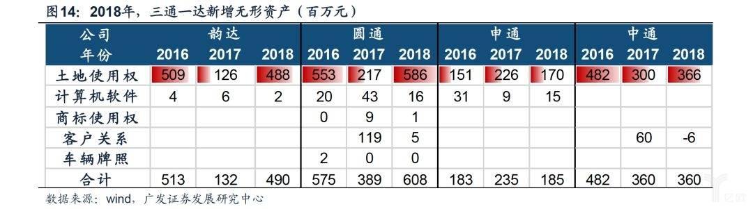 2018年,三通一达新增无形资产(百万元)
