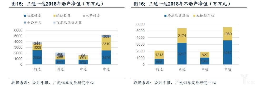 三通一达2018年动/不动产净值(百万元)