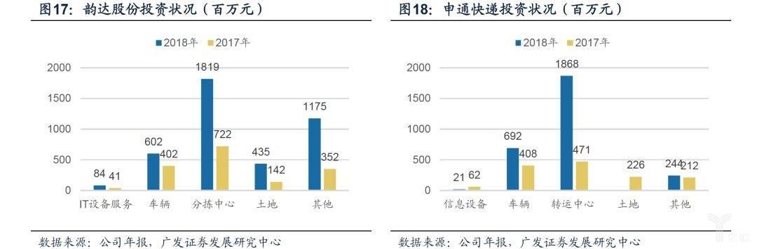 韵达/申通投资状况
