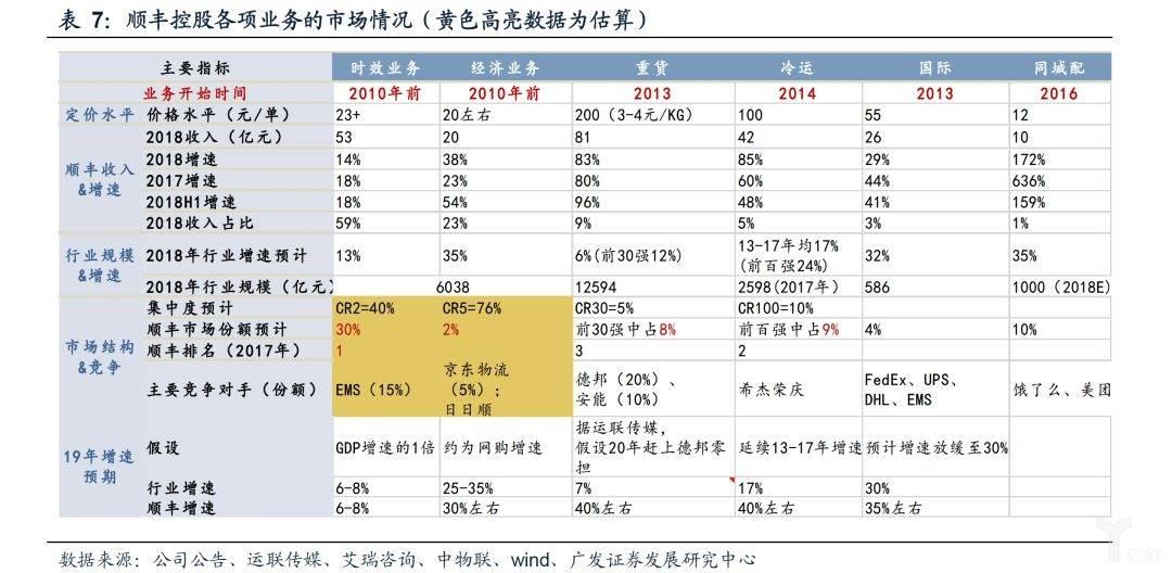 顺丰控股各项业务的市场情况(黄色高亮数据为估算)