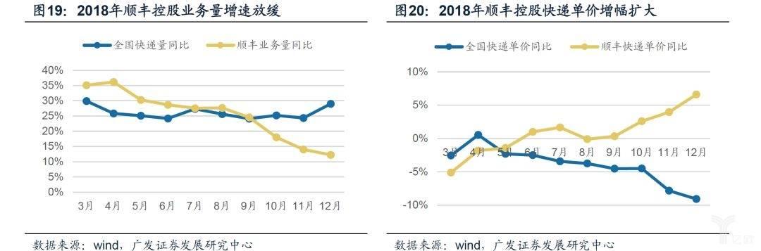 2018年顺丰控股业务量增速放缓,快递单价增幅扩大