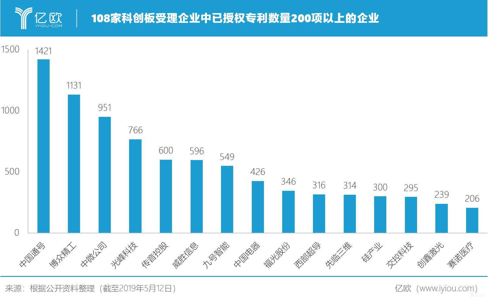 108家科创板受理企业中已授权专利数量200项以上的企业