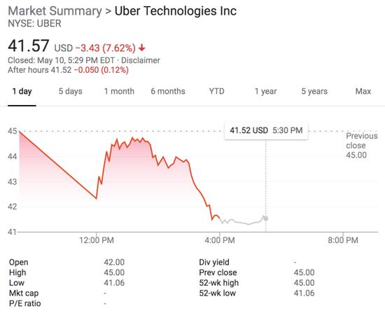 Uber首日交易情况Uber首日交易情况