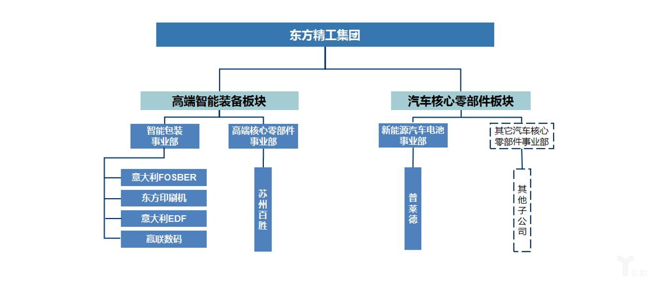 东方精工业务结构