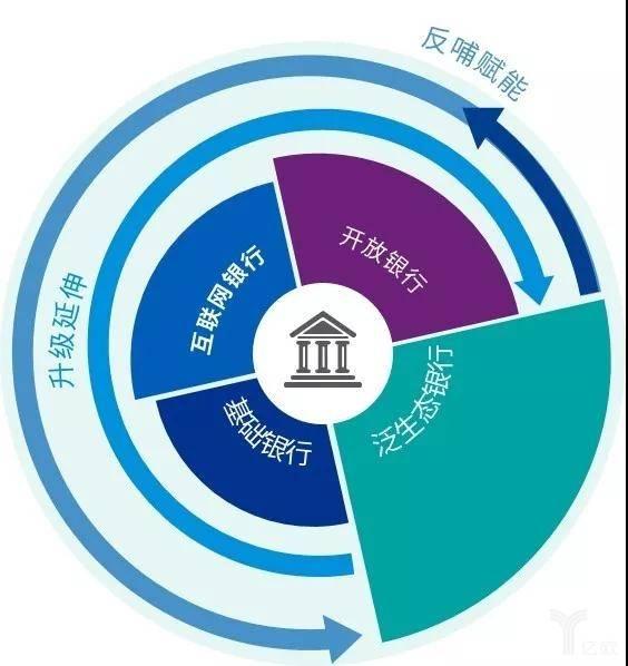 银行业发展演进历程图
