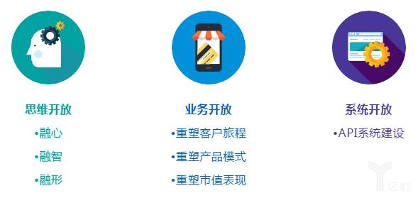 中国银行业开放的三个层次
