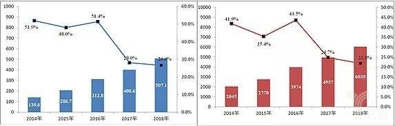 2014-2018年快递业务发展情况