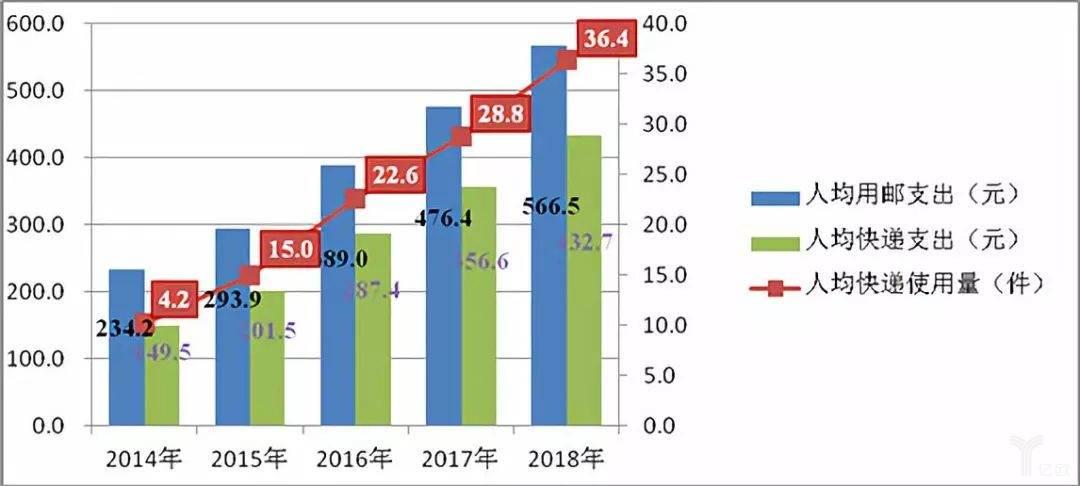 2014-2018年人均用邮支出、快递支出和快递使用量情况