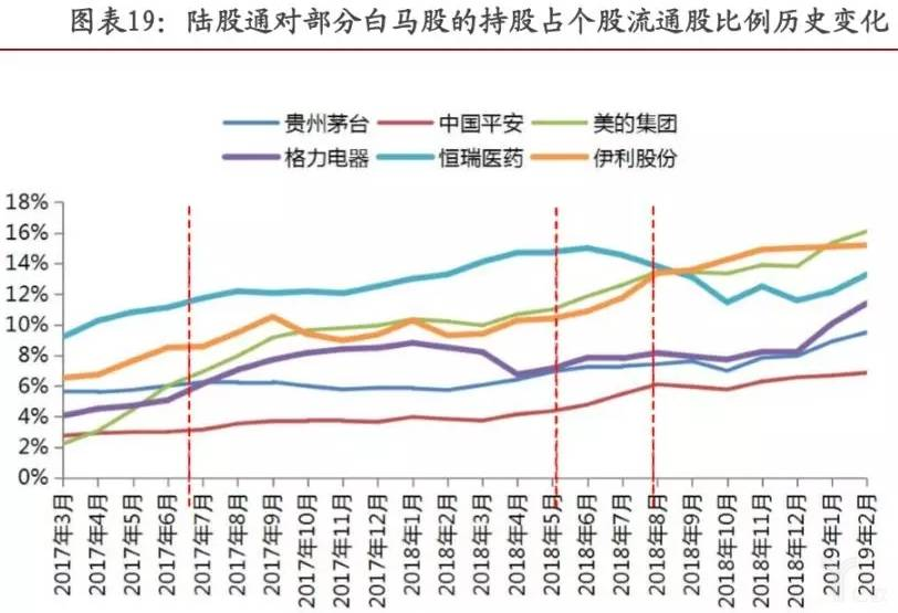 部分白马股持股占个股流通股比例历史变化