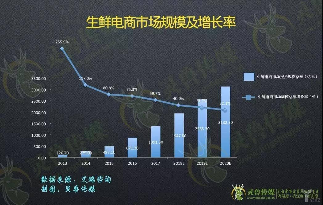 生鲜电商市场规模及增长率