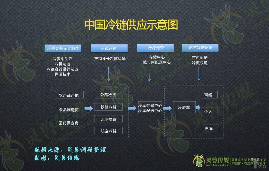 中国冷链供应示意图
