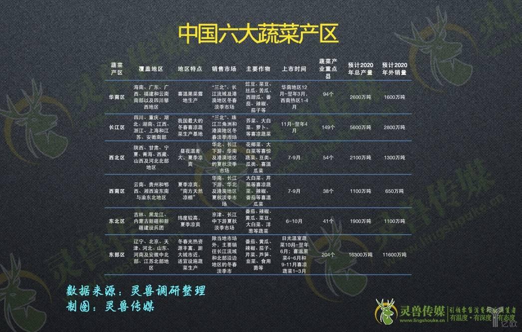 中国六大蔬菜产区