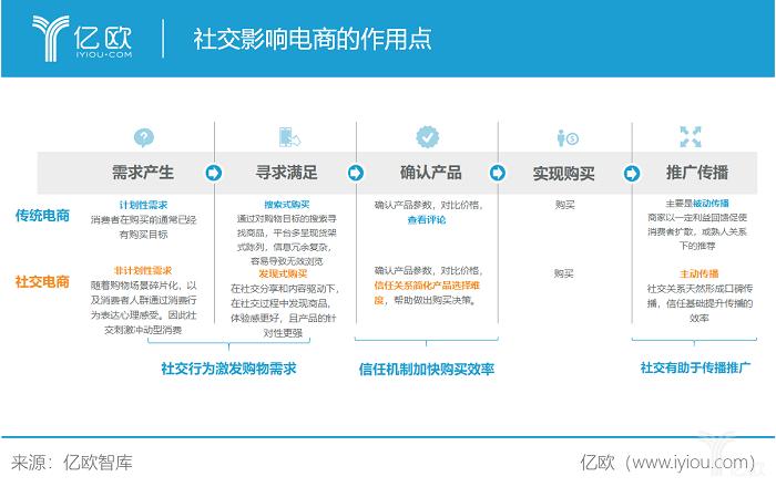 亿欧智库:社交影响电商的作用点.png