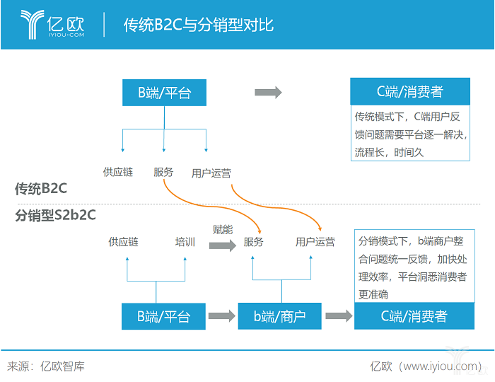 亿欧智库:传统B2C与分销型.png
