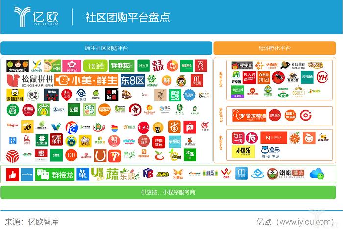 亿欧智库:社区团购平台盘点.png