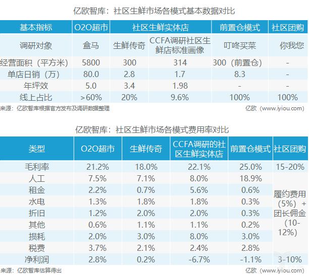 亿欧智库:社区生鲜市场各模式对比.png