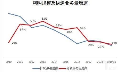 网购规模及快递业务量增速